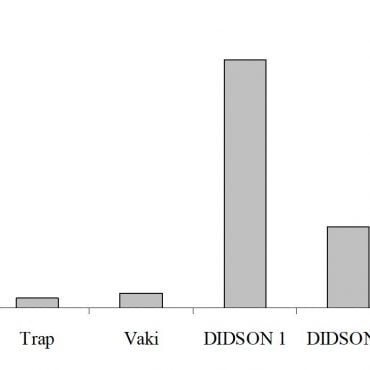 Total fish detectors from each of the three gear types used during this study